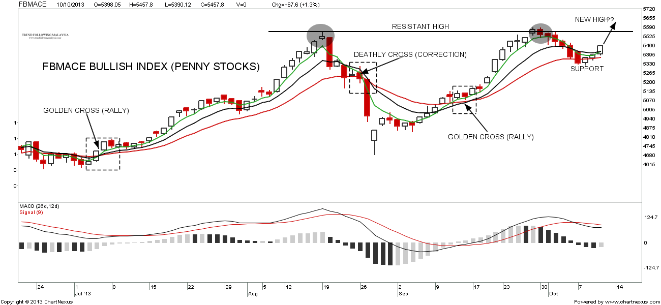U S Dow Jones Industrial Average, Malaysia Penny Stocks Index FBMACE