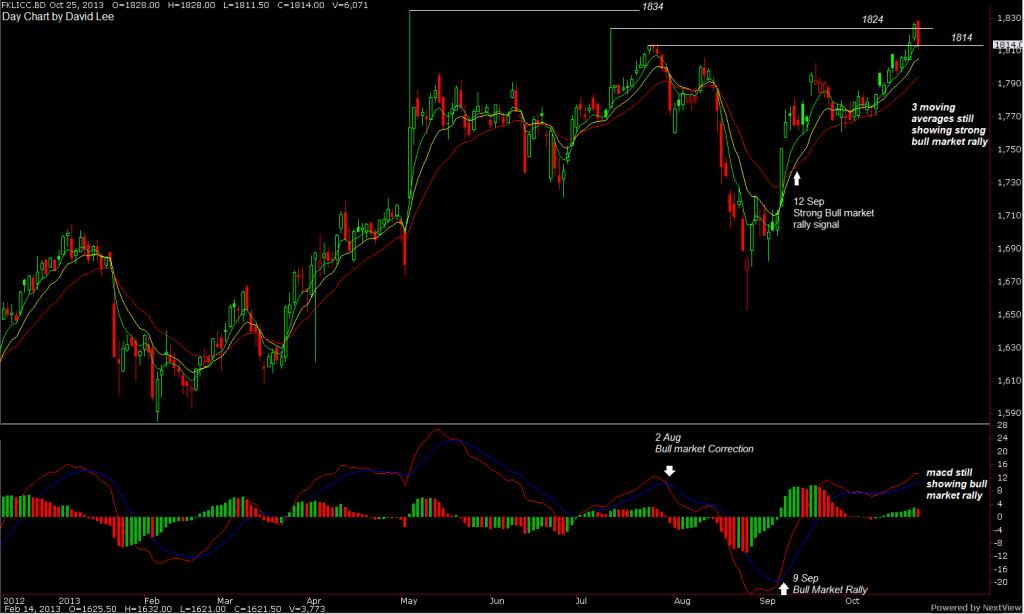 fkli-day-chart-part-5-outlook