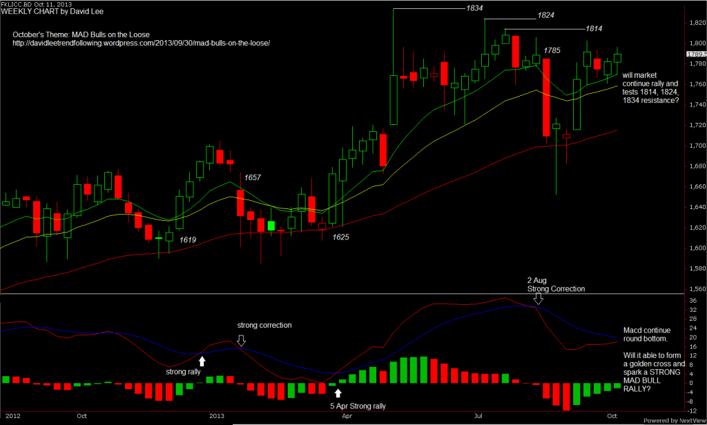 fkli-weekly-chart-part-3-outlook