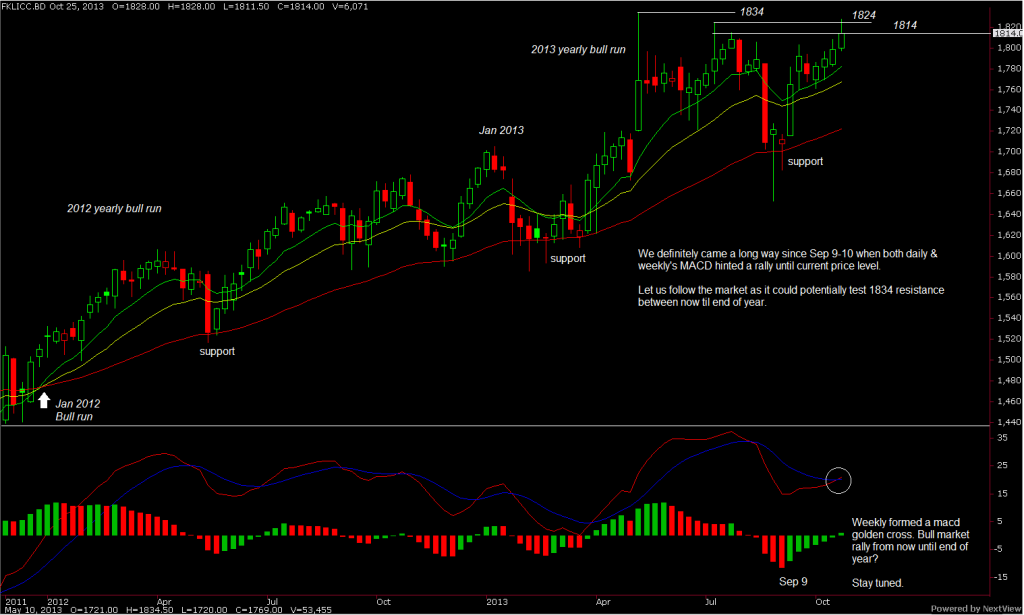 fkli-weekly-chart-part-5-outlook