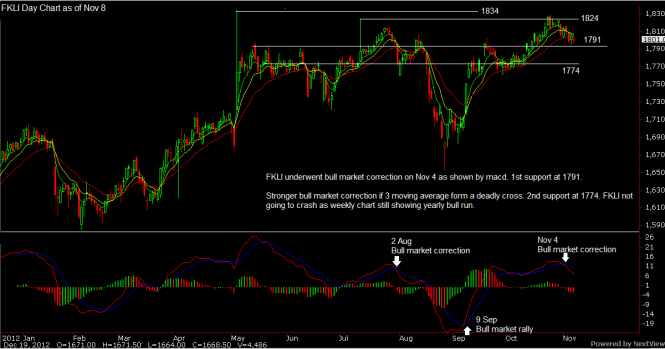 fkli-day-chart-nov-part-2-outlook