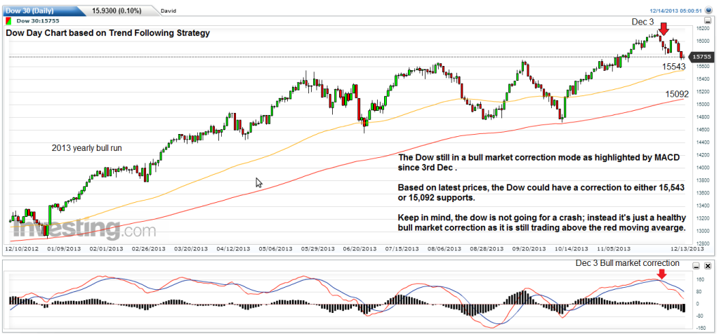 dow-day-chart-dec-part-3-outlook