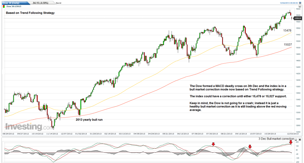 dow-dec-outlook
