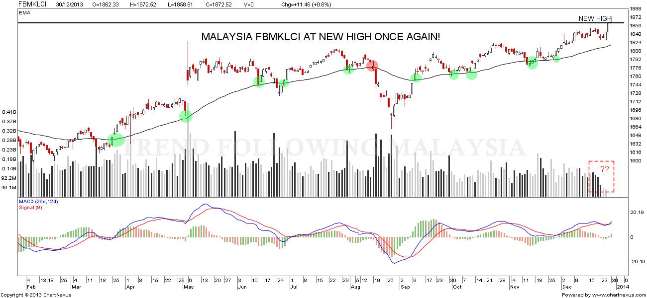 Malaysia FBMKLCI, FBMSCAP, FBMACE, Properties, and