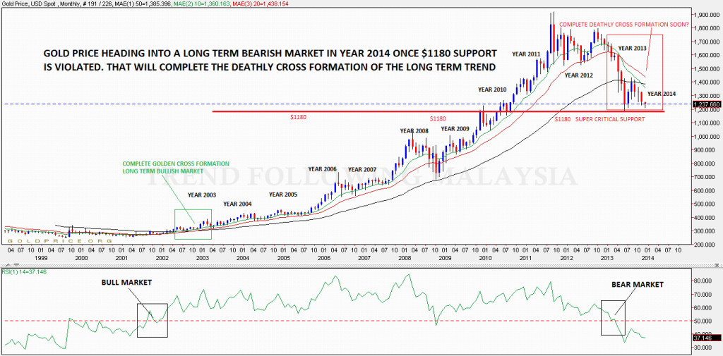 gold monthly chart-crop