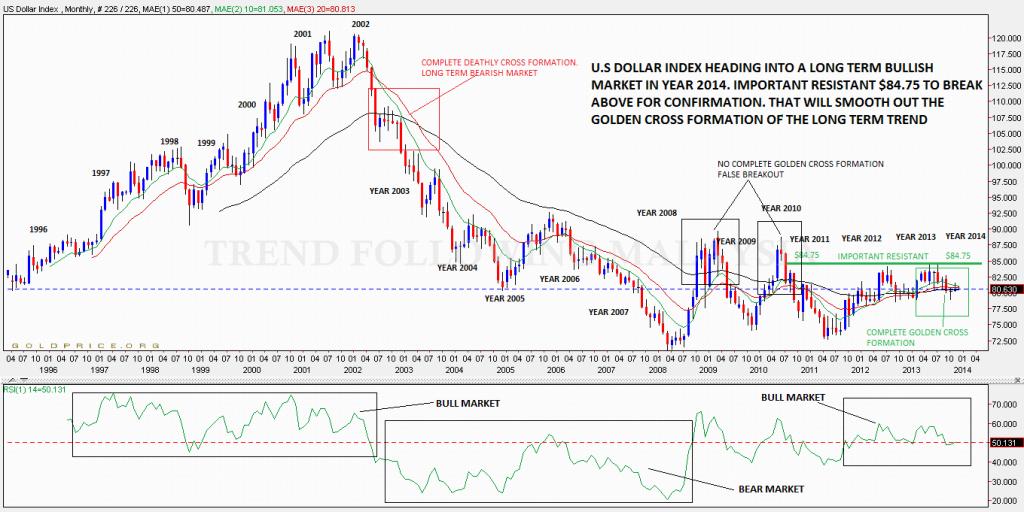u.s dollar monthly-crop