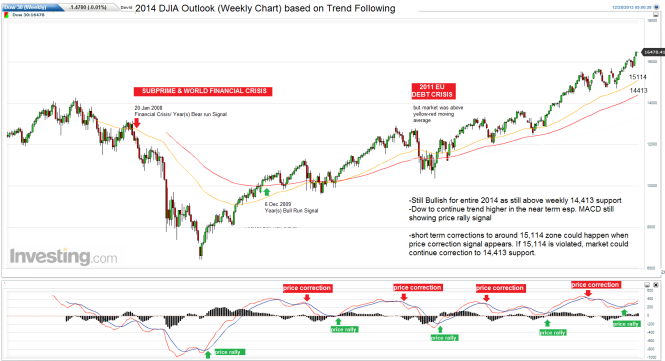 year-djia-2014-weekly-chart-outlook1