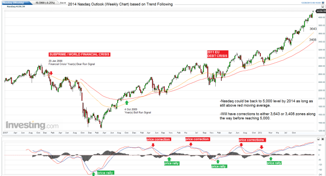 year-nasdaq-2014-weekly-chart-outlook1