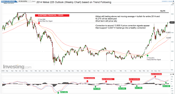 year-nikkei-225-weekly-chart-outlook1