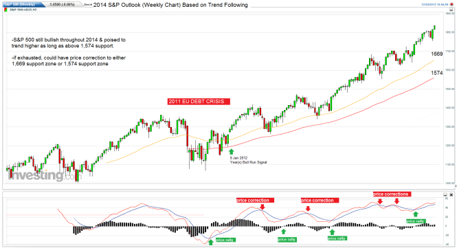 year-sp-2014-weekly-chart-outlook1