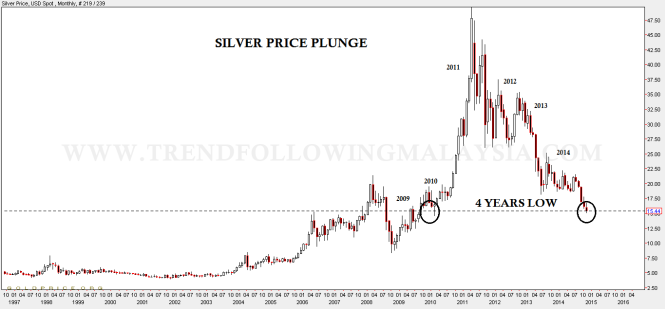 silverprice