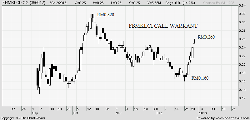fbmklci call warrant