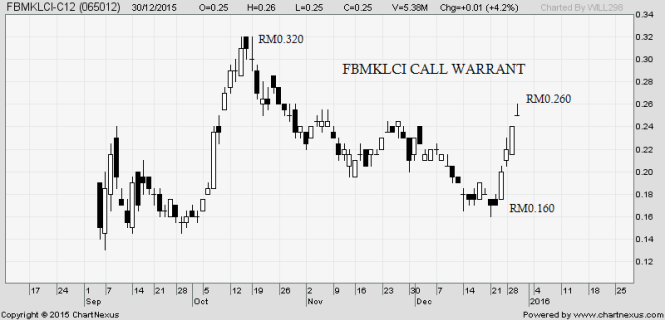 fbmklci call warrant