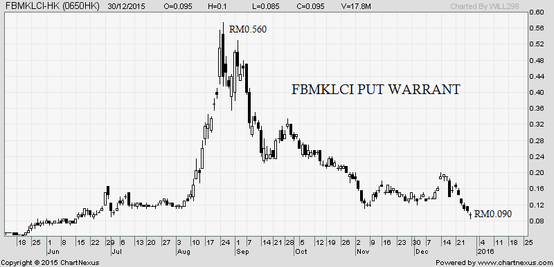 fbmklci put warrant