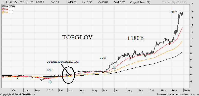 TOPGLOV