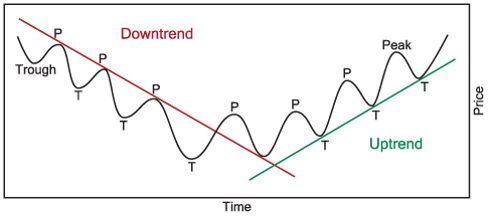 uptrend-downtrend