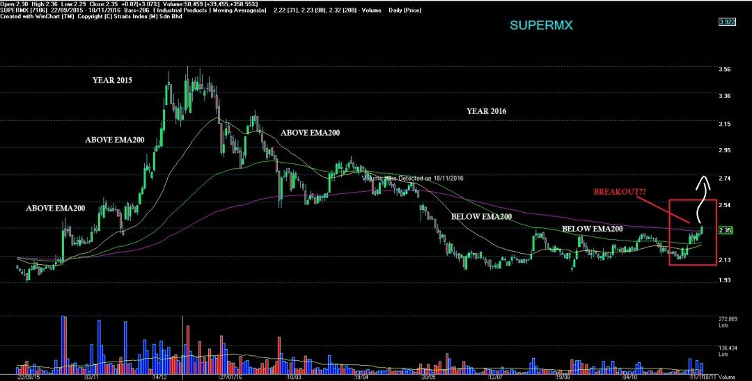 supermx