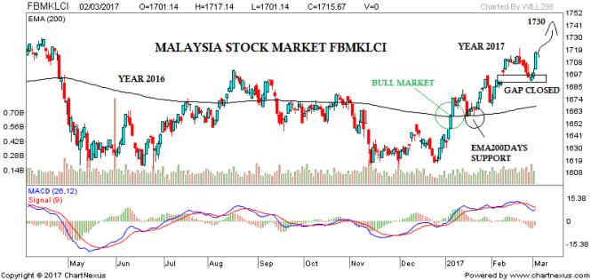 Bursa Malaysia Stock Tips