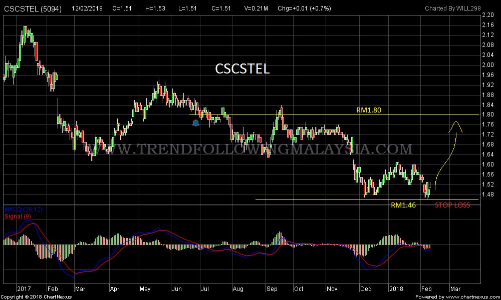 2018Feb-CSCSTEL-1000x600
