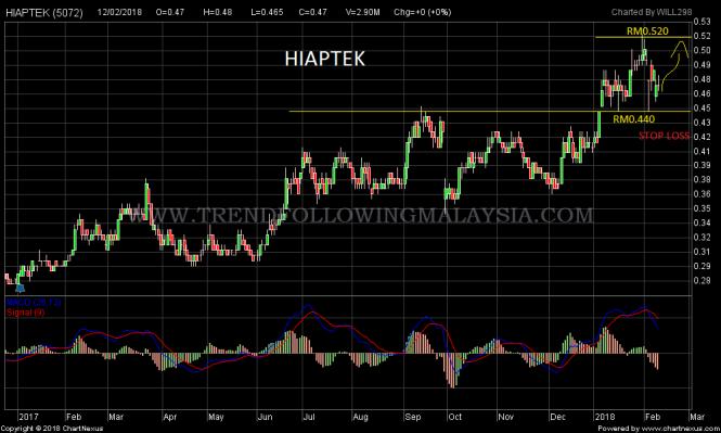2018Feb-HIAPTEK-1000x600