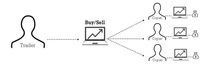 TCM Copy Trading Logo