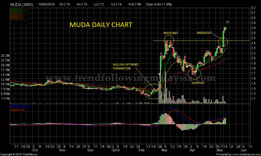 2018May-MUDA-1000x600