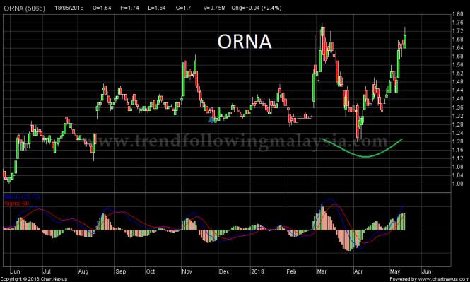 2018May-ORNA-1000x600