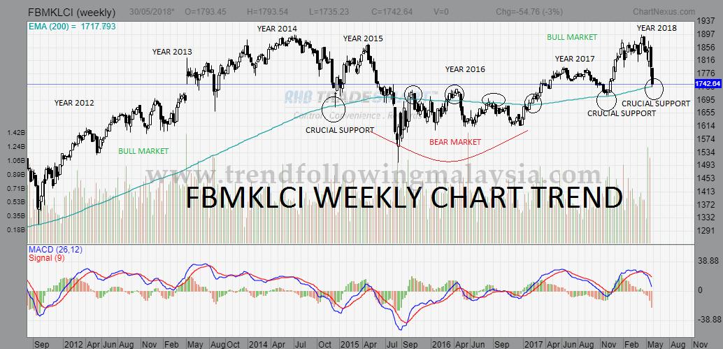 fbmklci weekly