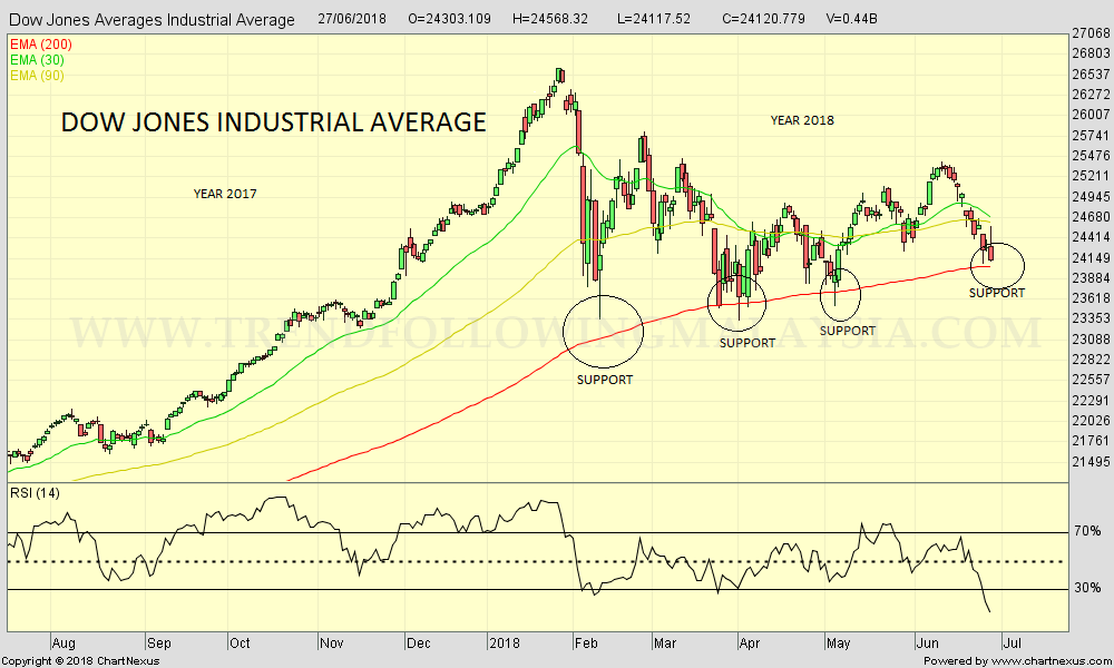 2018Jun-Dow Jones Averages Industrial Average-1000x600.png 2