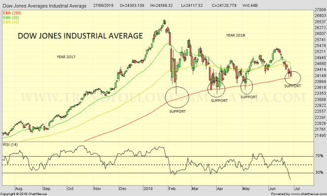 2018Jun-Dow Jones Averages Industrial Average-1000x600.png 2
