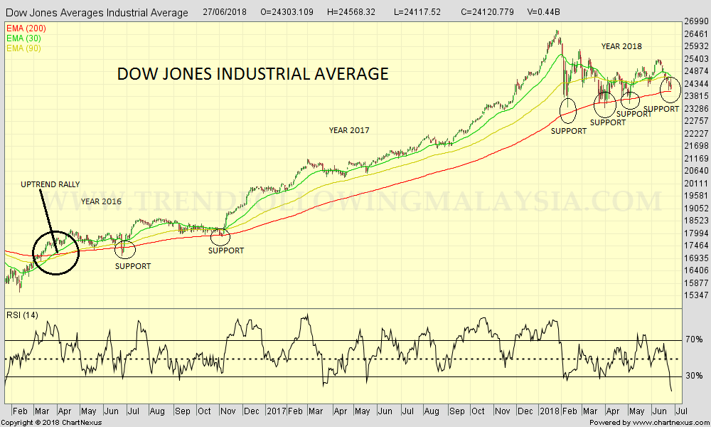 2018Jun-Dow Jones Averages Industrial Average-1000x600