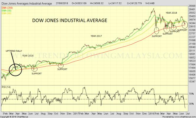 2018Jun-Dow Jones Averages Industrial Average-1000x600