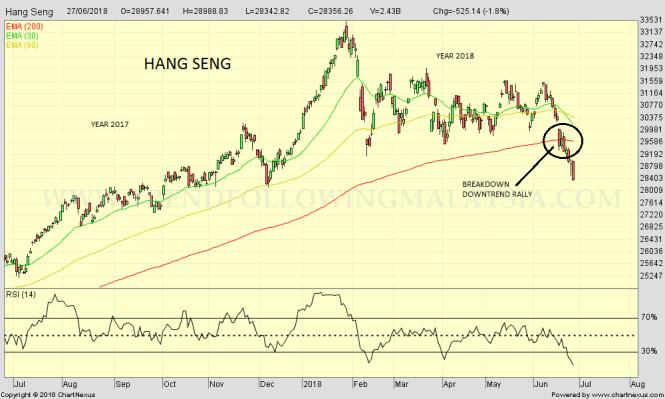 2018Jun-Hang Seng-1000x600