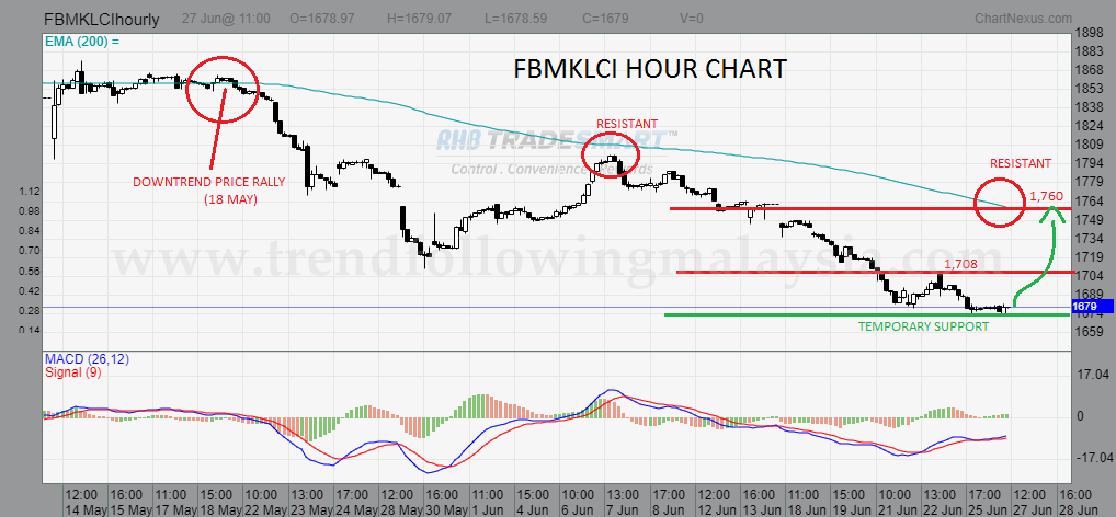 fbmklci 1 hour chart june