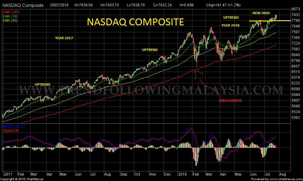 2018Jul-NASDAQ Composite-1000x600