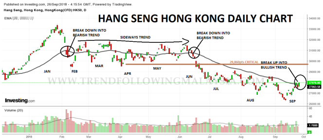 hk daily chart