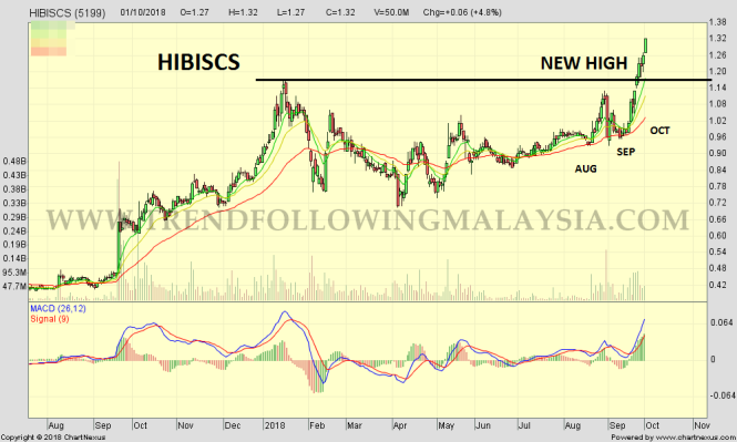 2018Oct-HIBISCS-1000x600