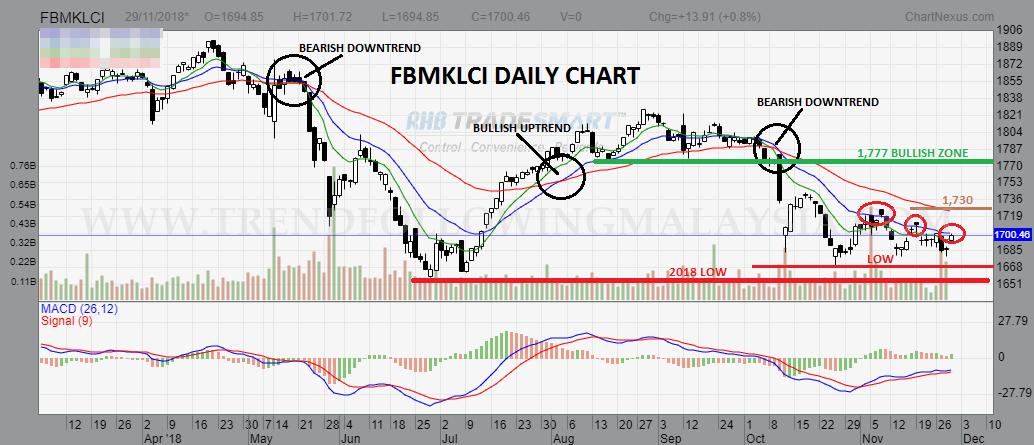 fbmklci daily daily daily