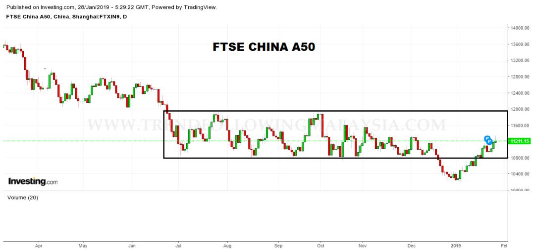 china a50 daily
