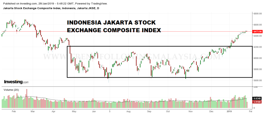 indonesia daily chart