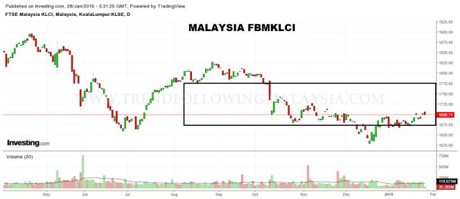 malaysia fbmklci daily