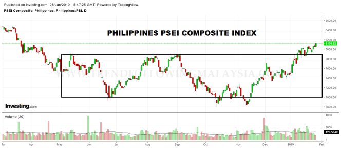 philippines daily chart
