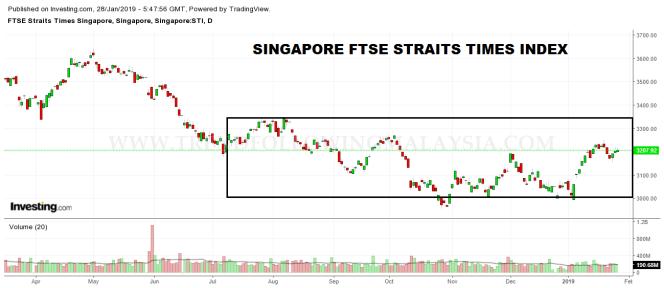 singapore daily chart