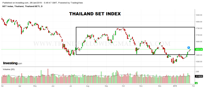 thailand daily chart