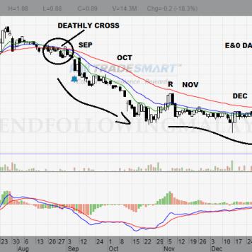 e&o daily chart