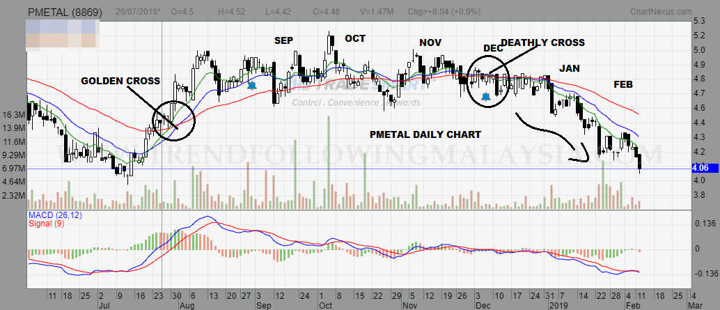 pmetal daily