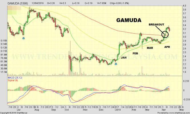 2019Apr-GAMUDA-1000x600