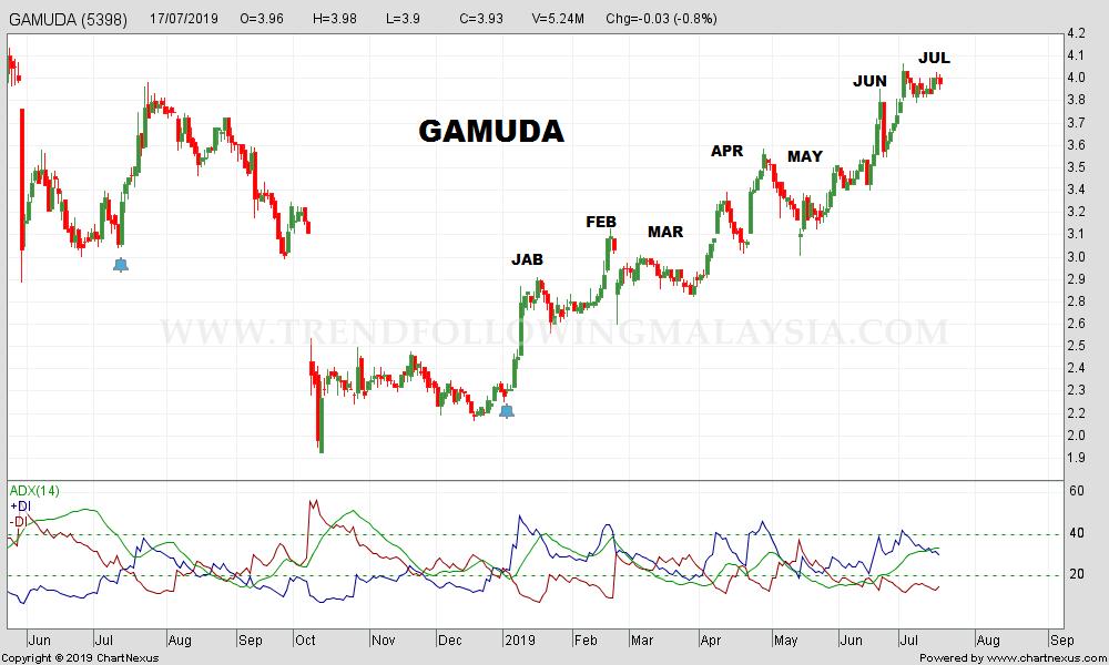 2019Jul-GAMUDA-1000x600