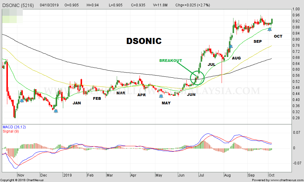 2019Oct-DSONIC-1000x600