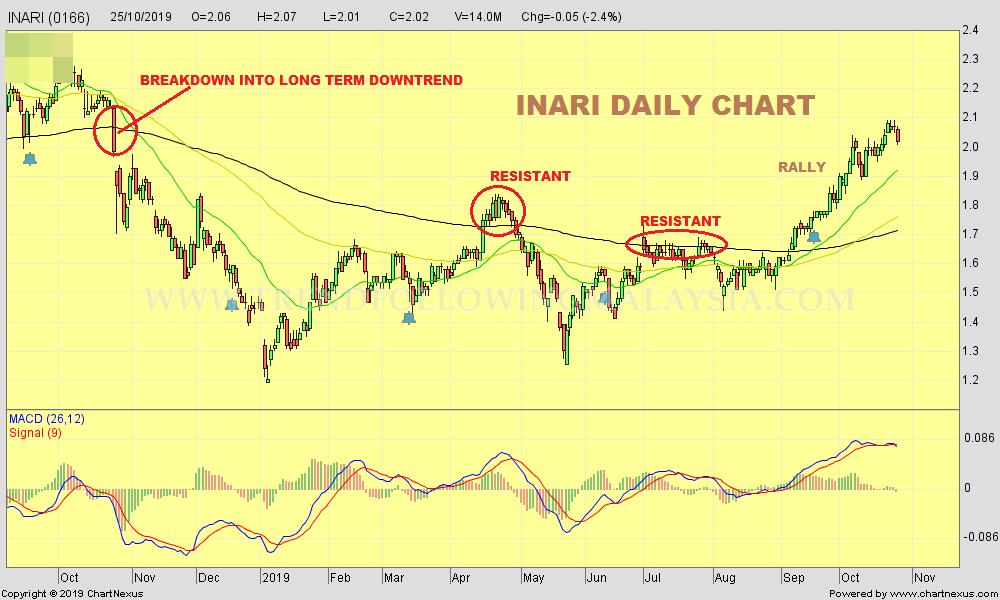 2019Oct-INARI-1000x600
